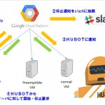 【GCE/GCP】Preemptible VMを自動起動させる!Google Compute Engine