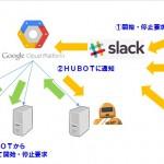 【GCE/GCP】Google Compute Engine hubotとslackを使ってサーバを起動・停止させる